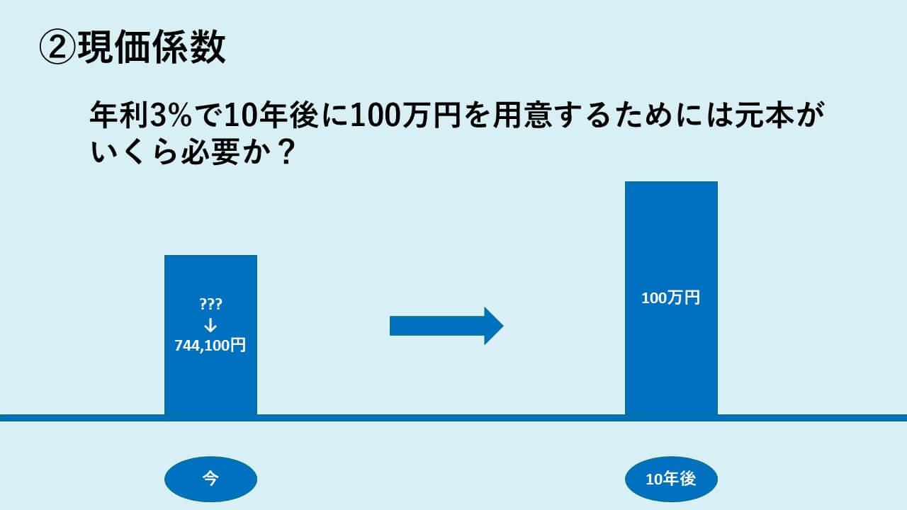 現価係数の説明
